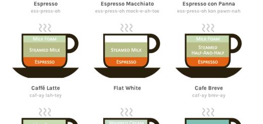 【衝撃】カフェオレとカフェラテの違いがついに判明